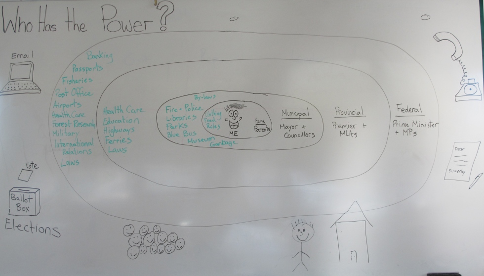 Brainstorm of our learning
